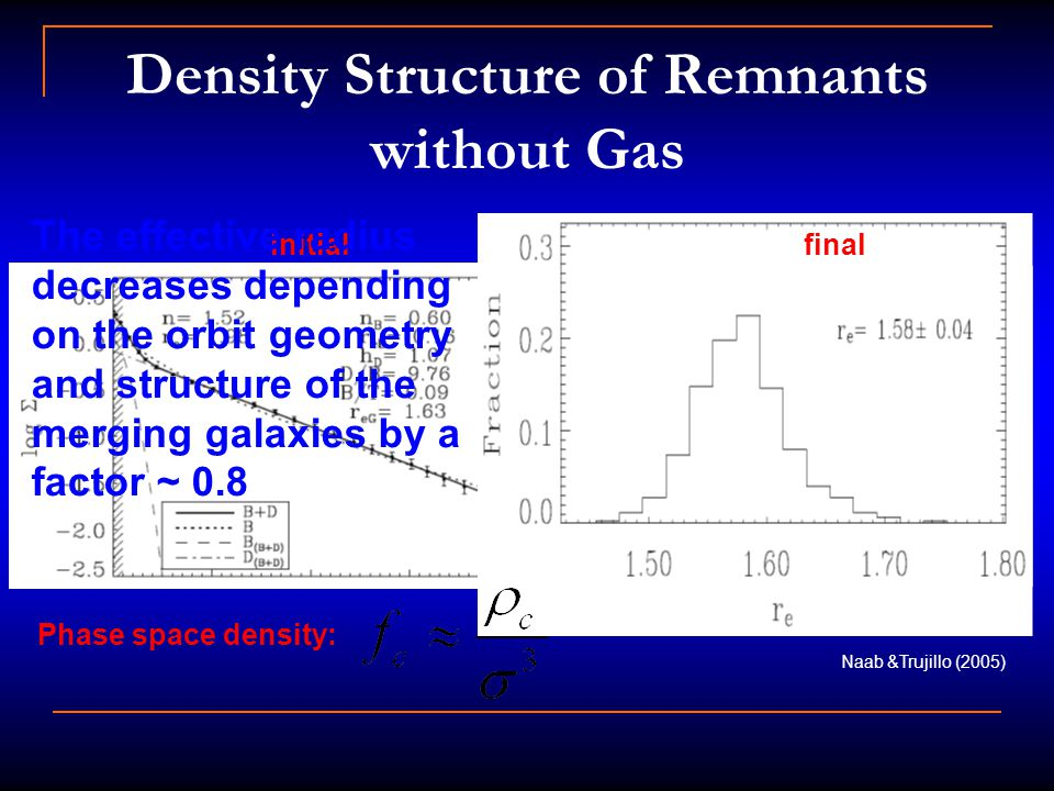 Density Structure of Remnants without Gas Naab &Trujillo (2005) initialfinal The effective radius decreases depending on the orbit geometry and structure of the merging galaxies by a factor ~ 0.8 Phase space density: