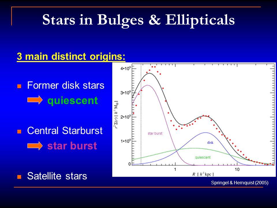 Stars in Bulges & Ellipticals 3 main distinct origins: Former disk stars quiescent Central Starburst star burst Satellite stars Springel & Hernquist (2005) star burst quiescent