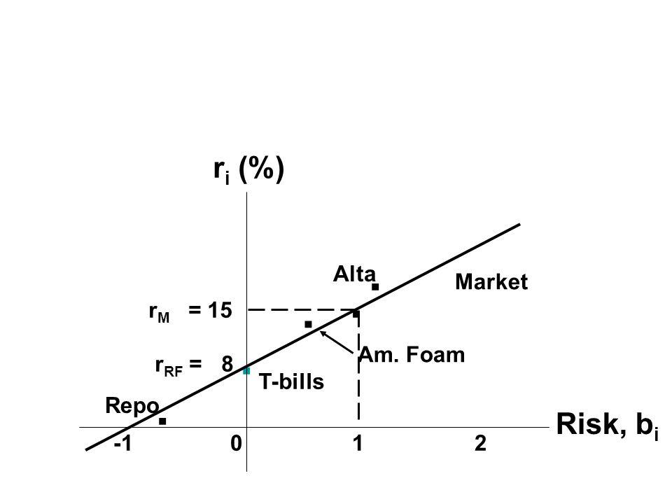 .. Repo. Alta T-bills. Am. Foam r M = 15 r RF = 8 -1 0 1 2. r i (%) Risk, b i Market