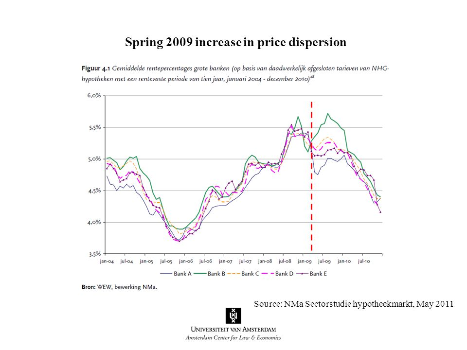 Source: NMa Sectorstudie hypotheekmarkt, May 2011 Spring 2009 increase in price dispersion