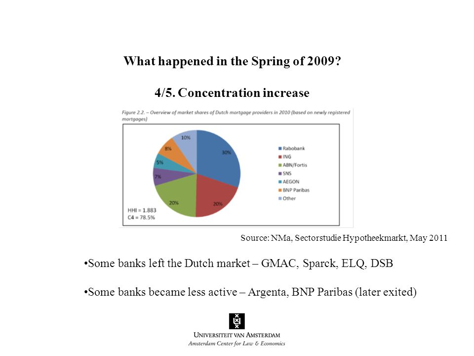 Some banks left the Dutch market – GMAC, Sparck, ELQ, DSB Some banks became less active – Argenta, BNP Paribas (later exited) What happened in the Spring of 2009.
