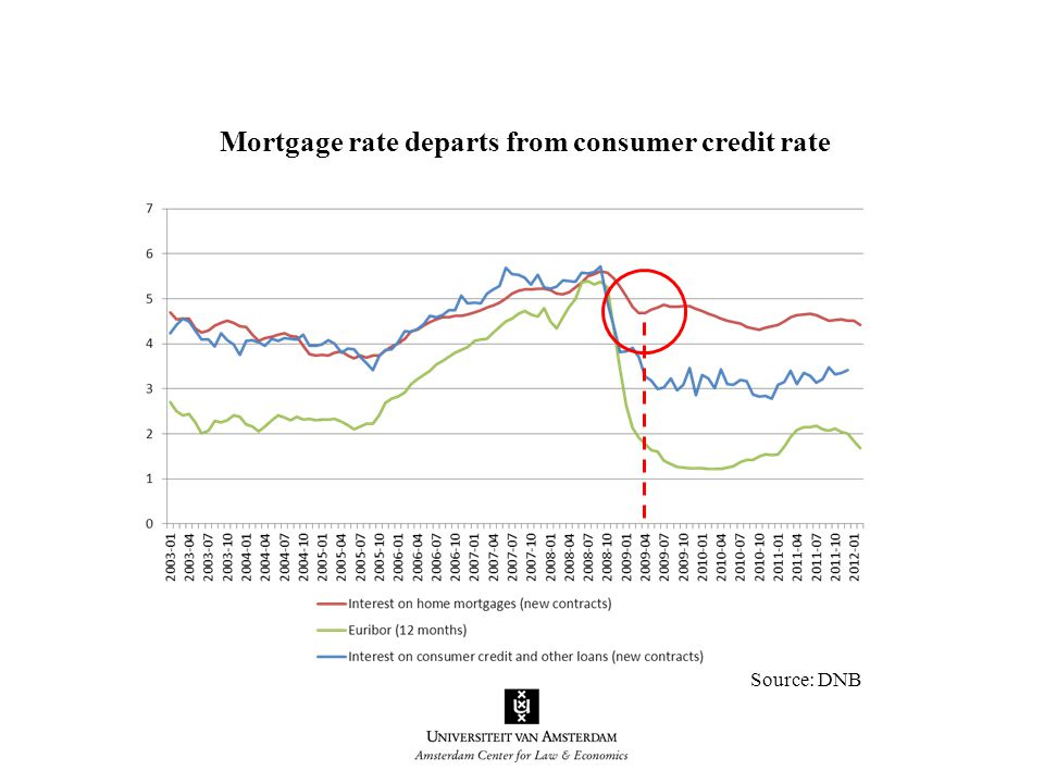 Source: DNB Mortgage rate departs from consumer credit rate