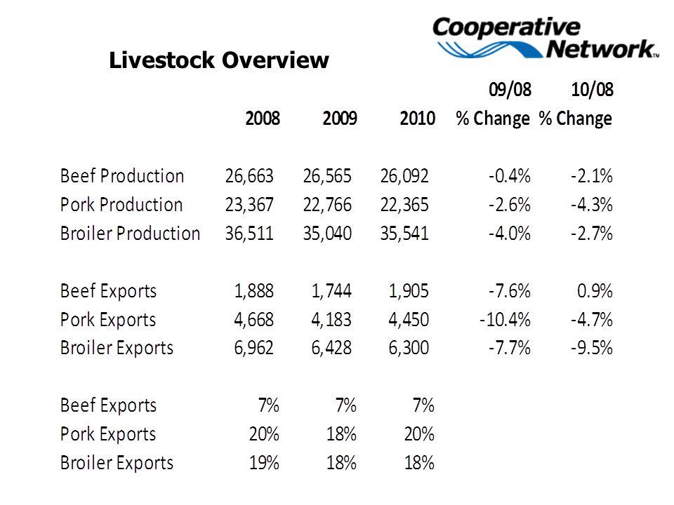 Livestock Overview