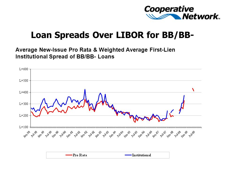 Loan Spreads Over LIBOR for BB/BB- Average New-Issue Pro Rata & Weighted Average First-Lien Institutional Spread of BB/BB- Loans