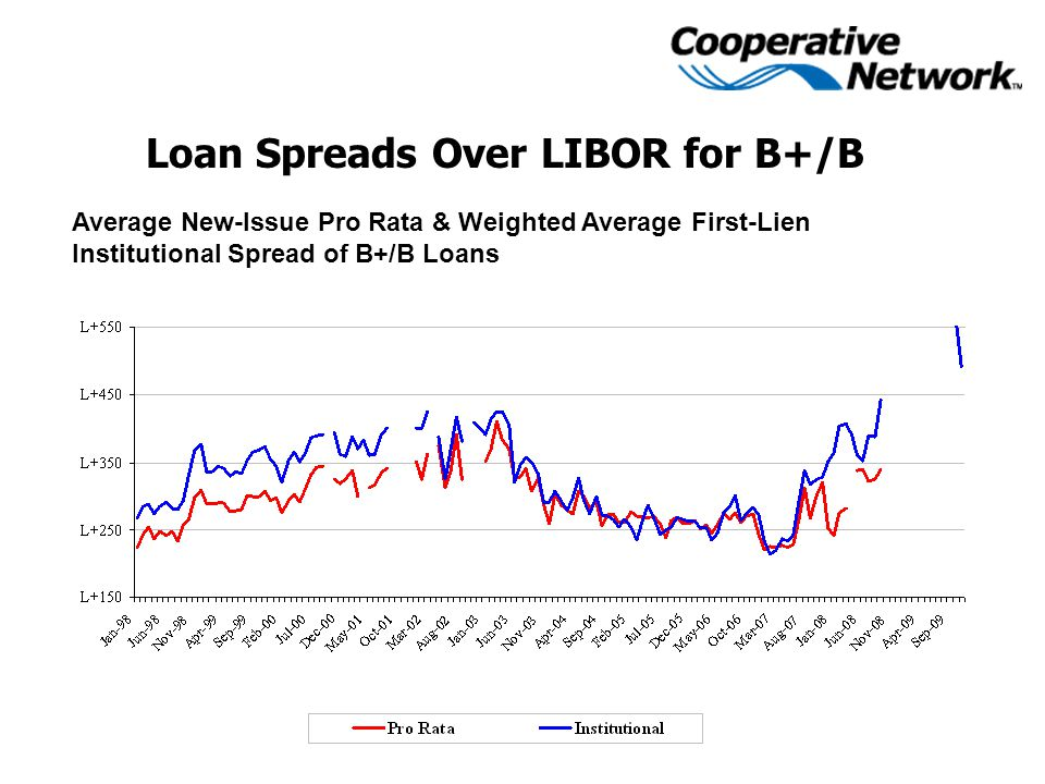 Loan Spreads Over LIBOR for B+/B Average New-Issue Pro Rata & Weighted Average First-Lien Institutional Spread of B+/B Loans