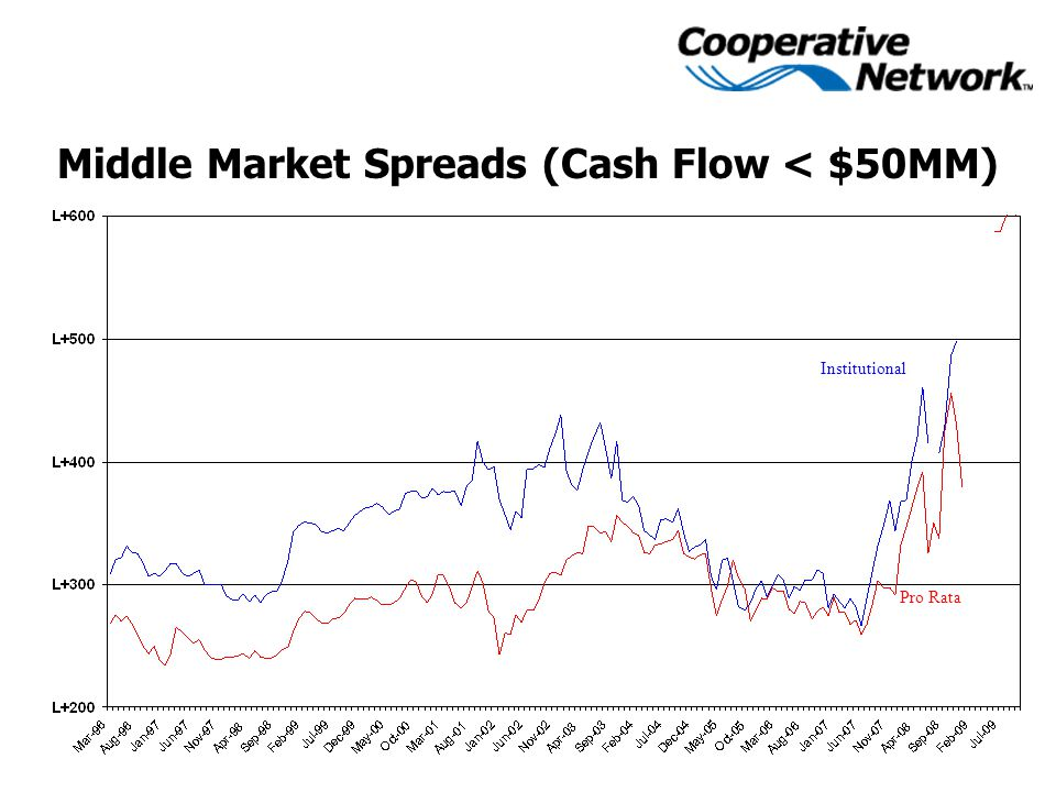 Middle Market Spreads (Cash Flow < $50MM) Institutional Pro Rata