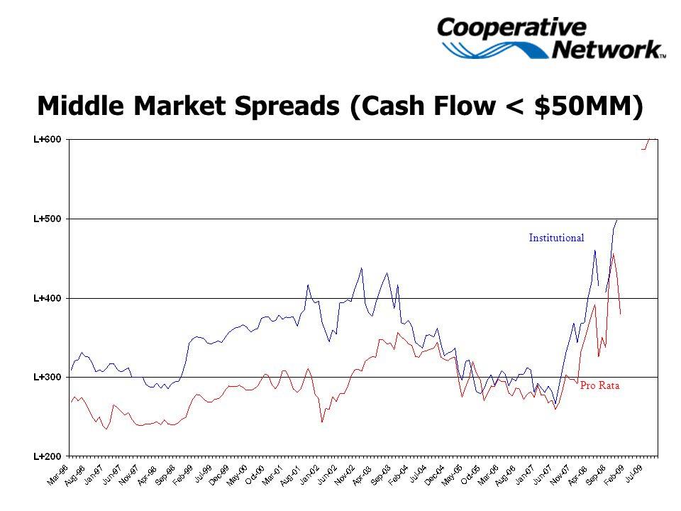 Middle Market Spreads (Cash Flow < $50MM) Institutional Pro Rata