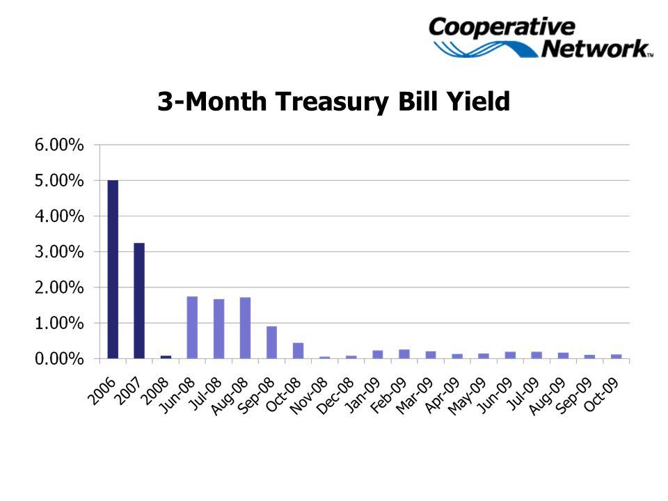 3-Month Treasury Bill Yield