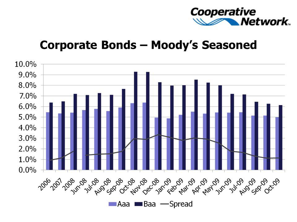 Corporate Bonds – Moody's Seasoned