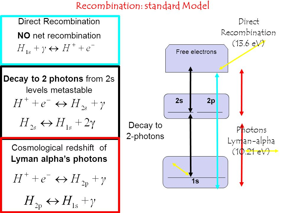8 Recombination: standard Model Direct Recombination NO net recombination Decay to 2 photons from 2s levels metastable Cosmological redshift of Lyman alpha's photons 1s Free electrons Decay to 2-photons Photons Lyman-alpha (10.21 eV) ‏ Direct Recombination (13.6 eV) 8