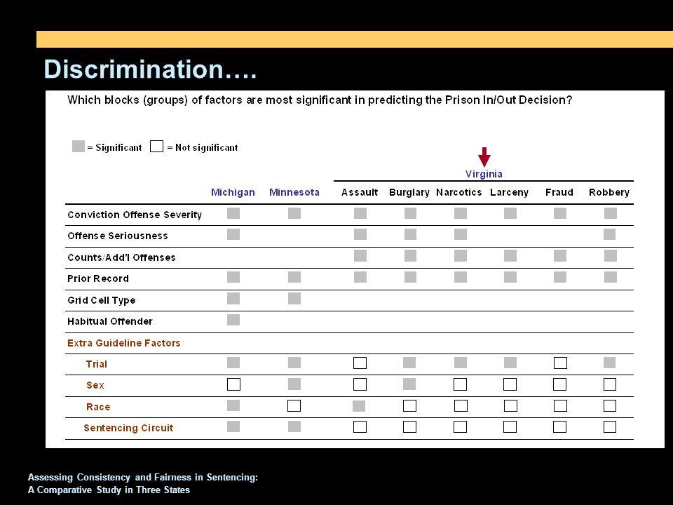 Discrimination….