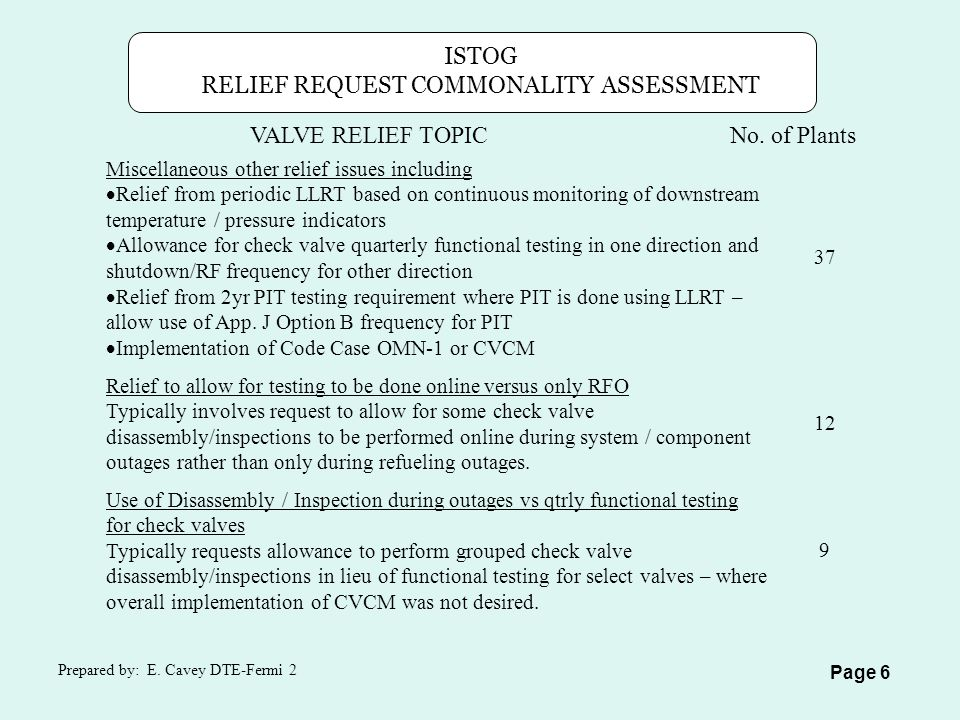 VALVE RELIEF TOPICNo.of Plants ISTOG RELIEF REQUEST COMMONALITY ASSESSMENT Prepared by: E.