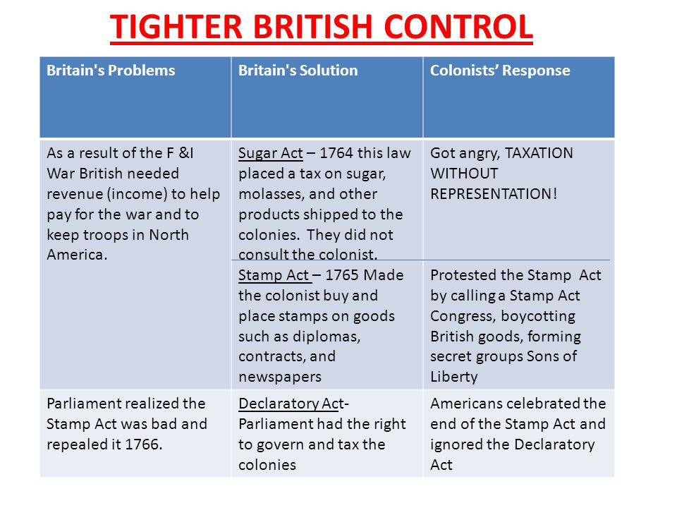 TIGHTER BRITISH CONTROL V Britain's ProblemsBritain's SolutionColonists' Response As a result of the F &I War British needed revenue (income) to help
