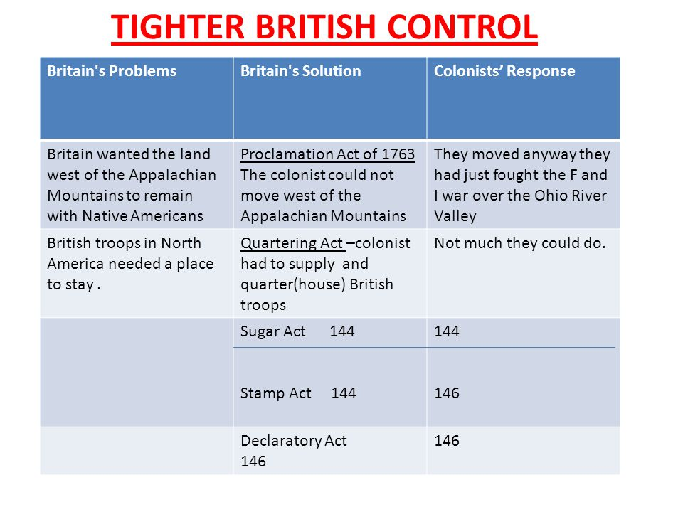 TIGHTER BRITISH CONTROL V Britain's ProblemsBritain's SolutionColonists' Response Britain wanted the land west of the Appalachian Mountains to remain
