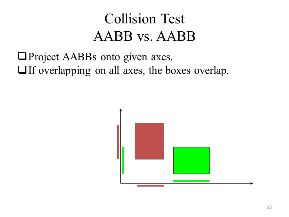 Collision Test AABB vs. AABB  Project AABBs onto given axes.  If overlapping on all axes, the boxes overlap. 16
