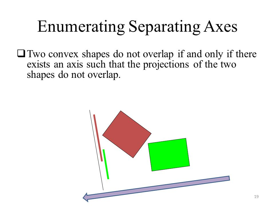 Enumerating Separating Axes  Two convex shapes do not overlap if and only if there exists an axis such that the projections of the two shapes do not overlap.