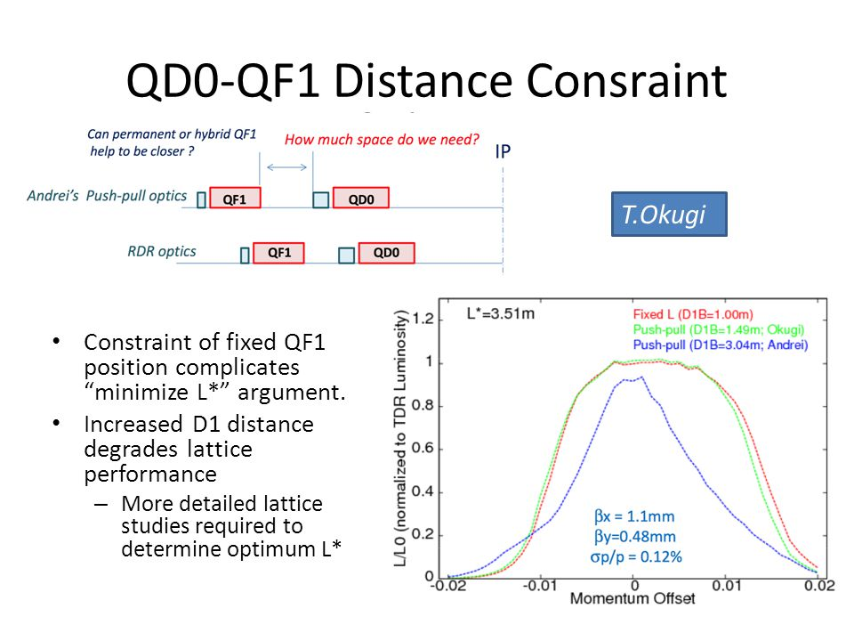 Impact of Changing L* Optics Errors (mis-alignemnt and field errors) within the FFS lead to a specific set of first and higher- order aberrations at the IP specific to the lattice configuration Tuning can be considered on 2 timescales: – (1) the few-hour (and then periodic to counter ground motion) application of multiknobs etc to maximise luminosity after some period of beam-off condition – (2) longer timescale period where the result of tuning iteratively gets better (ATF2 & FFTB experience has shown this behaviour).