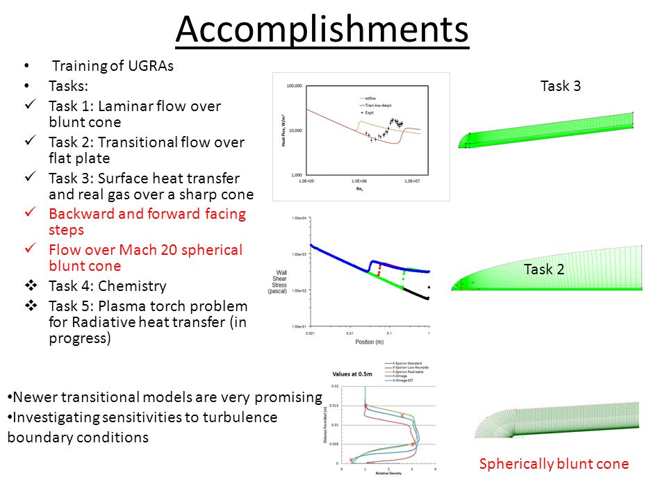 Accomplishments Training of UGRAs Tasks: Task 1: Laminar flow over blunt cone Task 2: Transitional flow over flat plate Task 3: Surface heat transfer and real gas over a sharp cone Backward and forward facing steps Flow over Mach 20 spherical blunt cone  Task 4: Chemistry  Task 5: Plasma torch problem for Radiative heat transfer (in progress) Task 3 Task 2 Newer transitional models are very promising.