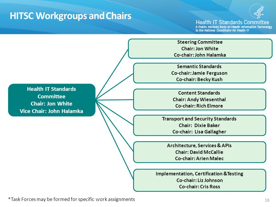 Content Standards Chair: Andy Wiesenthal Co-chair: Rich Elmore HITSC Workgroups and Chairs 18 Architecture, Services & APIs Chair: David McCallie Co-chair: Arien Malec Transport and Security Standards Chair: Dixie Baker Co-chair: Lisa Gallagher Semantic Standards Co-chair: Jamie Ferguson Co-chair: Becky Kush Health IT Standards Committee Chair: Jon White Vice Chair: John Halamka Implementation, Certification &Testing Co-chair: Liz Johnson Co-chair: Cris Ross Steering Committee Chair: Jon White Co-chair: John Halamka *Task Forces may be formed for specific work assignments