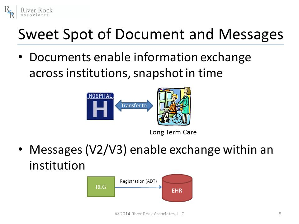 Sweet Spot of Document and Messages Documents enable information exchange across institutions, snapshot in time Messages (V2/V3) enable exchange within an institution © 2014 River Rock Associates, LLC8 Transfer to Long Term Care EHR REG Registration (ADT)
