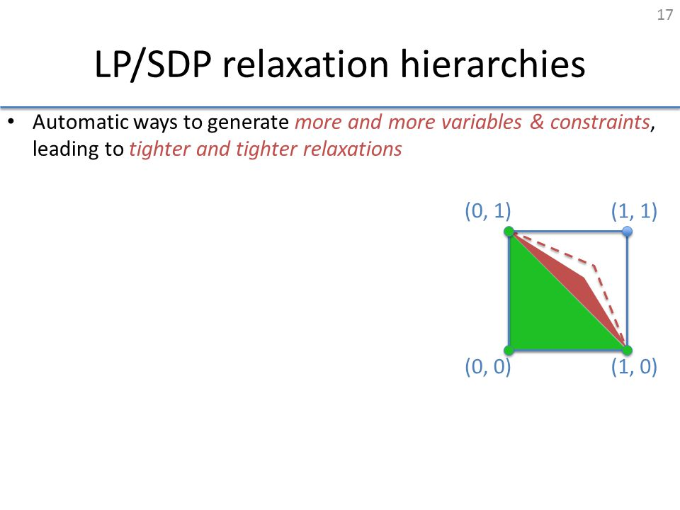 LP/SDP relaxation hierarchies Automatic ways to generate more and more variables & constraints, leading to tighter and tighter relaxations (0, 1) (1,