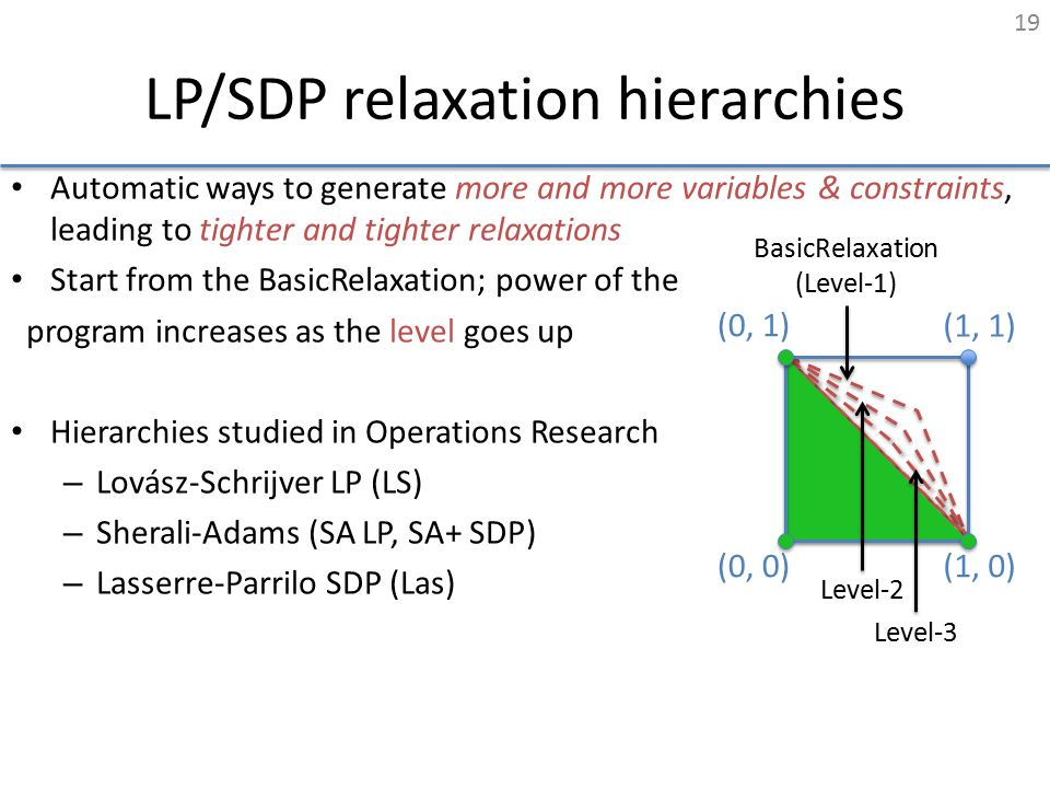 LP/SDP relaxation hierarchies Automatic ways to generate more and more variables & constraints, leading to tighter and tighter relaxations Start from