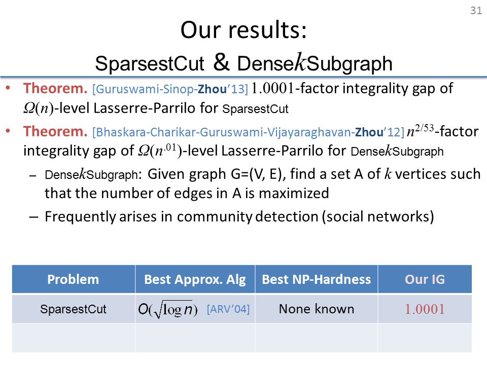Our results: SparsestCut & Dense k Subgraph Theorem. [Guruswami-Sinop-Zhou'13] 1.0001 -factor integrality gap of Ω(n) -level Lasserre-Parrilo for Spar