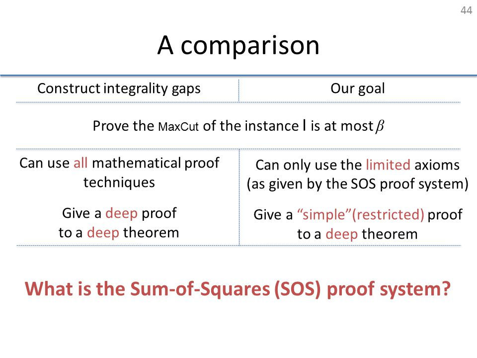 A comparison Construct integrality gaps Can use all mathematical proof techniques Give a deep proof to a deep theorem Our goal Can only use the limite