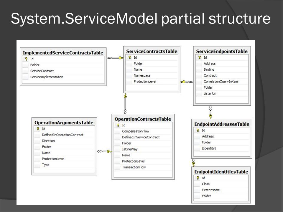 System.ServiceModel partial structure