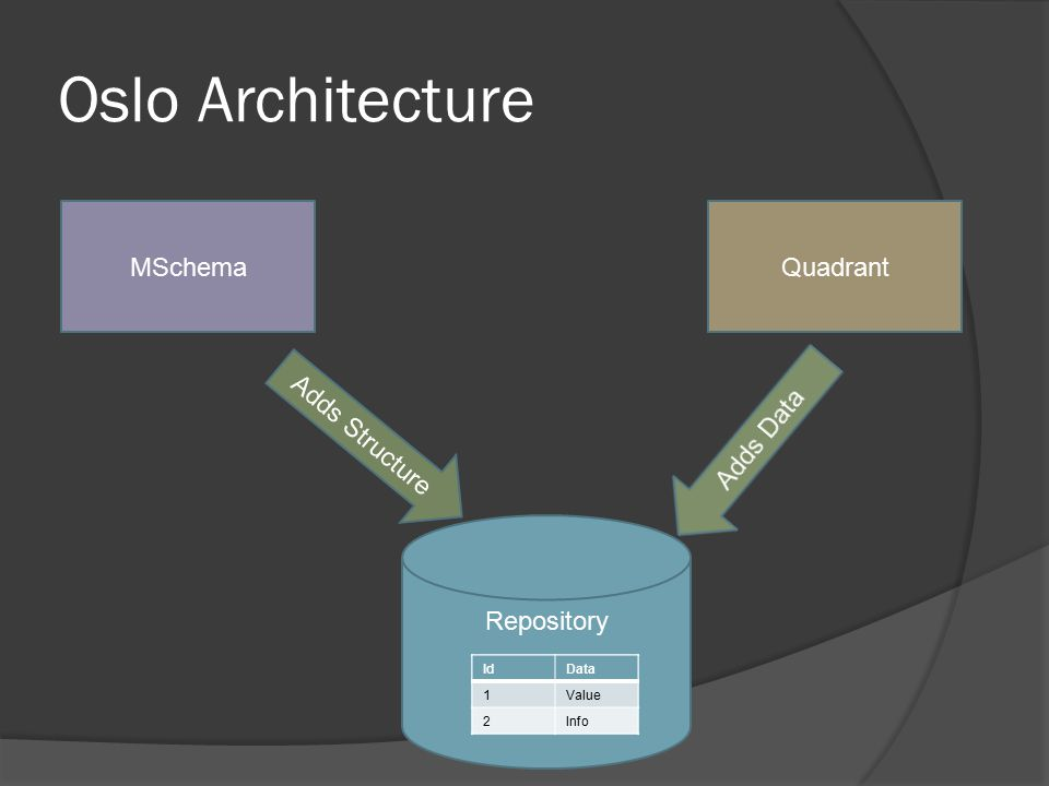 Oslo Architecture Repository MSchema Adds Structure Quadrant IDDataIdData 1Value 2Info