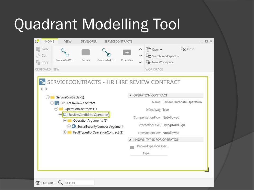 Quadrant Modelling Tool
