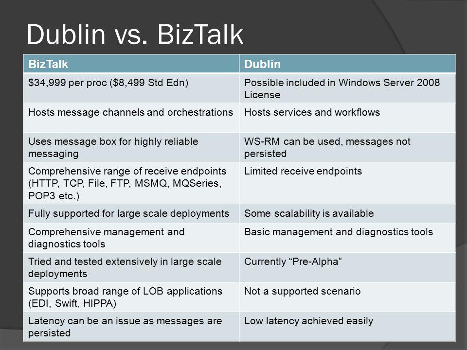 Dublin vs.