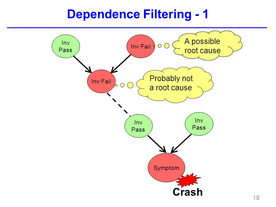Dependence Filtering - 1 18 Inv Pass Inv Fail Crash Symptom Inv Pass Probably not a root cause A possible root cause