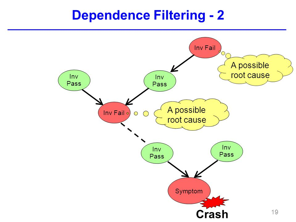 Dependence Filtering - 2 19 Inv Pass Inv Fail Crash Symptom Inv Pass A possible root cause Inv Fail A possible root cause