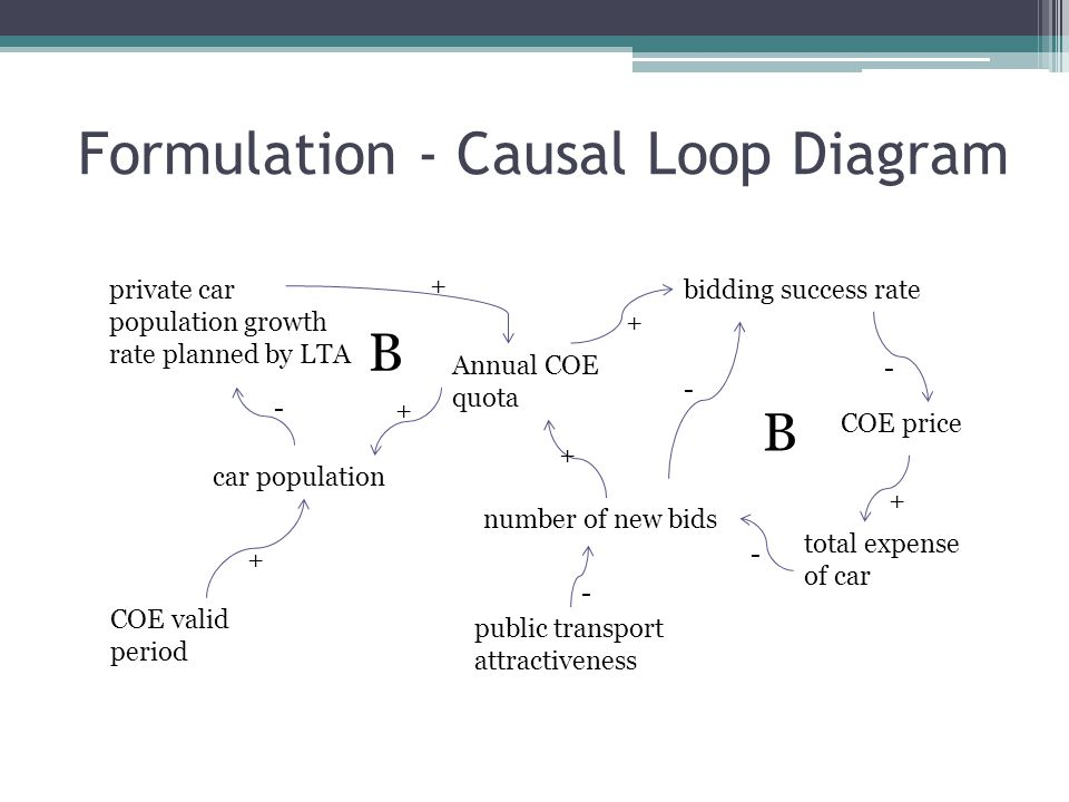 Formulation - Causal Loop Diagram car population private car population growth rate planned by LTA Annual COE quota bidding success rate number of new bids COE price total expense of car public transport attractiveness COE valid period + - + + + - + + - - - B B