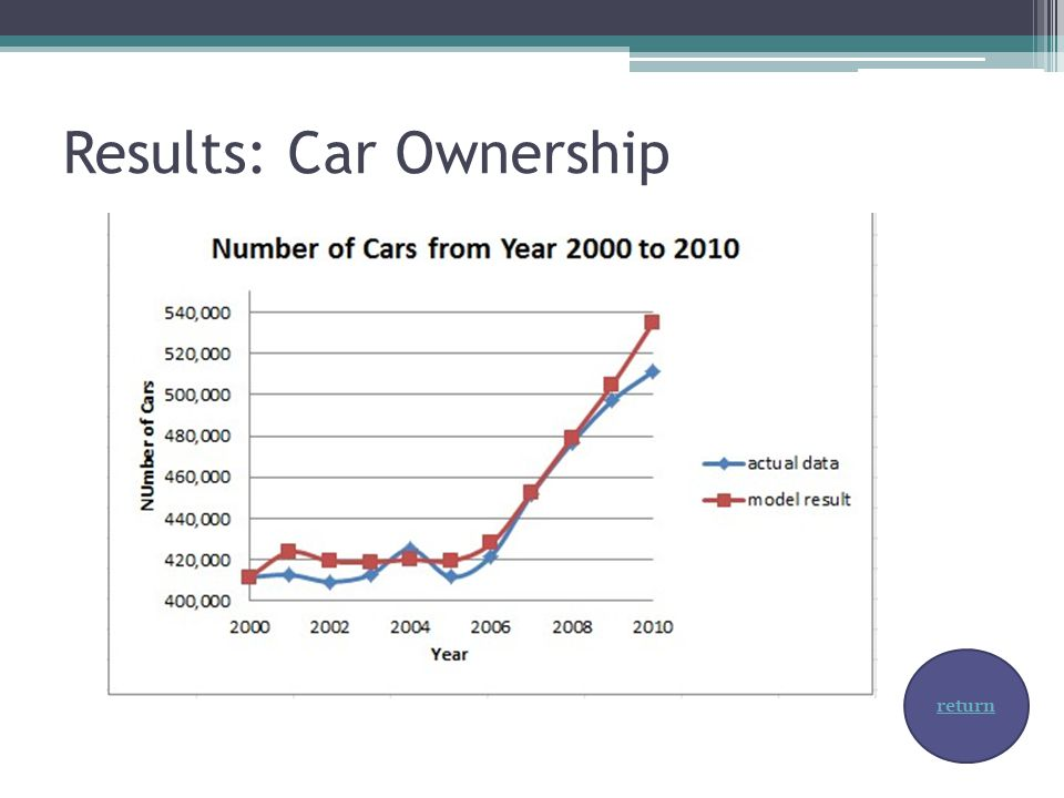 Results: Car Ownership return