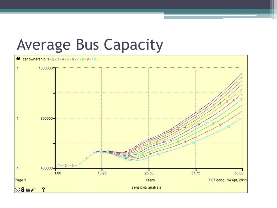Average Bus Capacity Current value: 100 No. of runs: 10 Variation type: incremental Increment: 15 Start value: 50 End value: 200