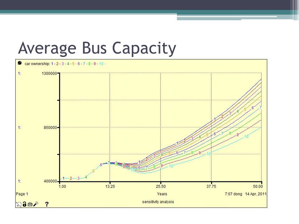 Average Bus Capacity Current value: 100 No.