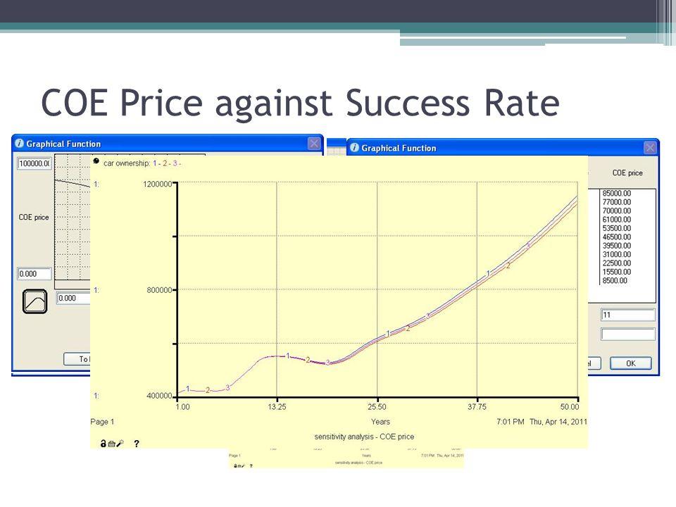 COE Price against Success Rate