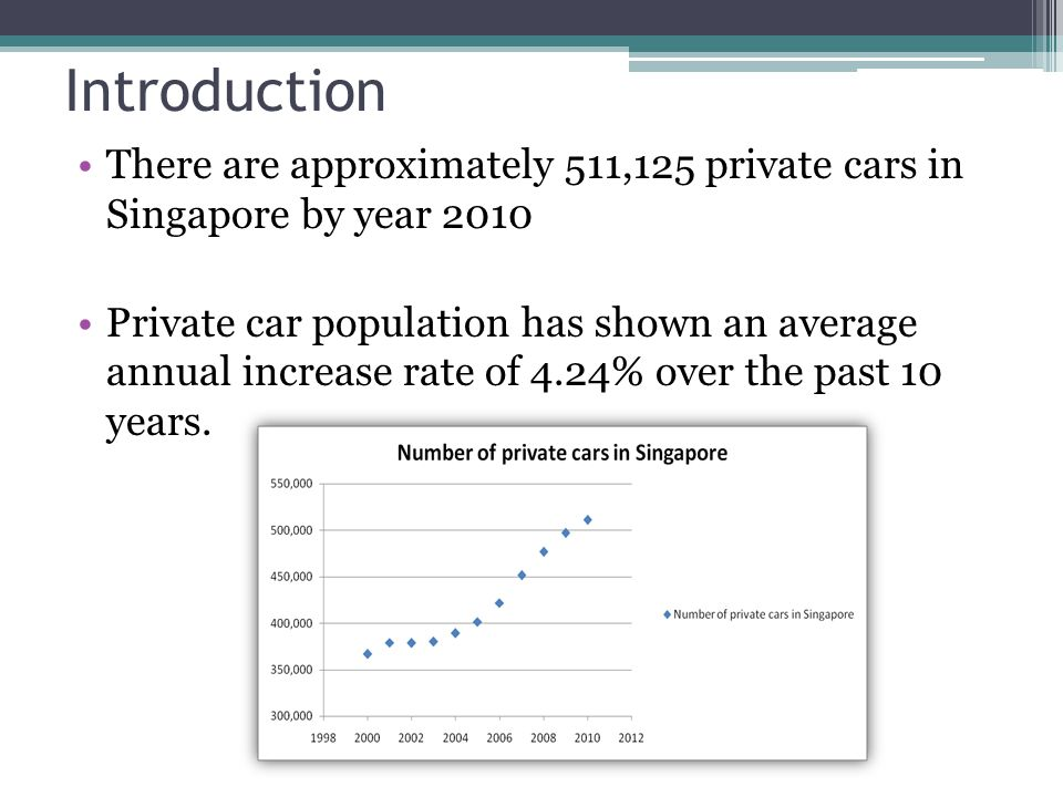 Introduction There are approximately 511,125 private cars in Singapore by year 2010 Private car population has shown an average annual increase rate of 4.24% over the past 10 years.
