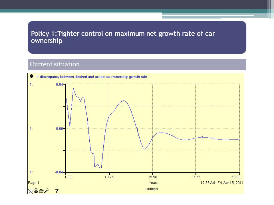 Policy 1:Tighter control on maximum net growth rate of car ownership Current situation