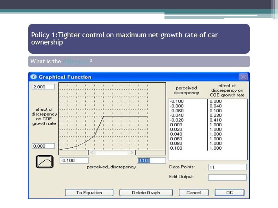 Policy 1:Tighter control on maximum net growth rate of car ownership What is the difference difference