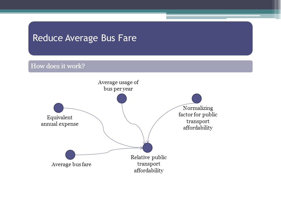Average usage of bus per year Average bus fareNormalizing factor for public transport affordability Equivalent annual expense Relative public transport affordability Reduce Average Bus Fare How does it work