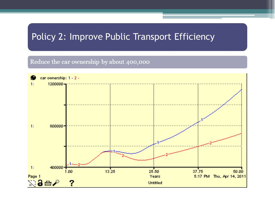 Policy 2: Improve Public Transport Efficiency Reduce the car ownership by about 400,000