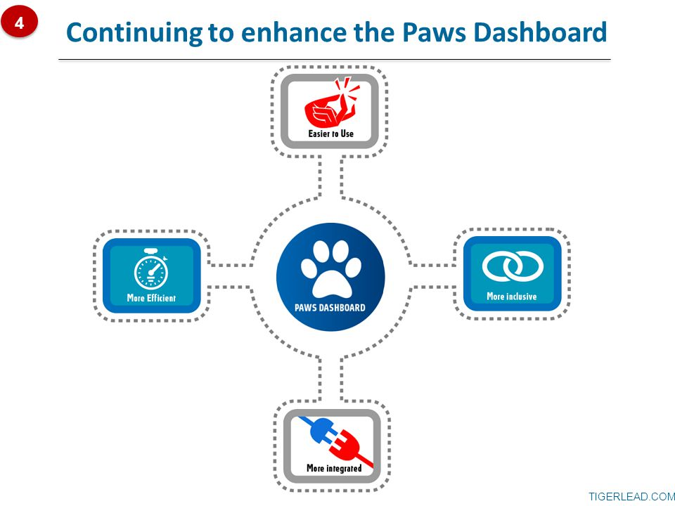 TIGERLEAD.COM Continuing to enhance the Paws Dashboard 4
