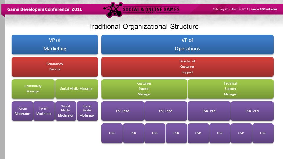 Traditional Organizational Structure VP of Marketing Community Director Community Manager Forum Moderator Forum Moderator Social Media Manager Social Media Moderator Social Media Moderator VP of Operations Director of Customer Support Customer Support Manager CSR LeadCSR CSR LeadCSR Technical Support Manager CSR LeadCSR CSR LeadCSR