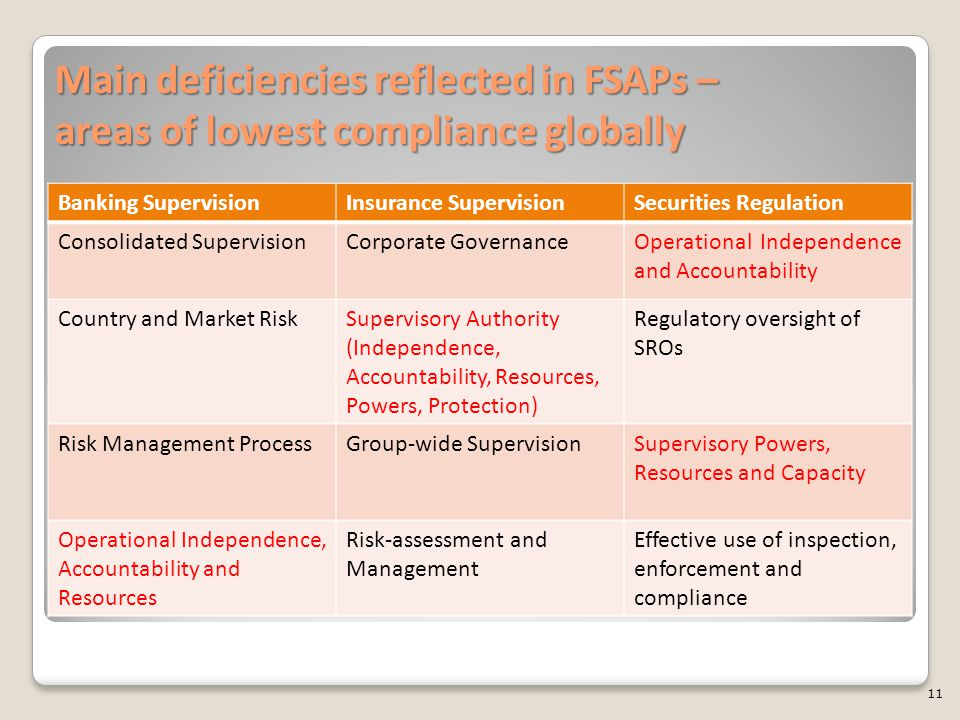Main deficiencies reflected in FSAPs – areas of lowest compliance globally Banking SupervisionInsurance SupervisionSecurities Regulation Consolidated SupervisionCorporate GovernanceOperational Independence and Accountability Country and Market RiskSupervisory Authority (Independence, Accountability, Resources, Powers, Protection) Regulatory oversight of SROs Risk Management ProcessGroup-wide SupervisionSupervisory Powers, Resources and Capacity Operational Independence, Accountability and Resources Risk-assessment and Management Effective use of inspection, enforcement and compliance 11