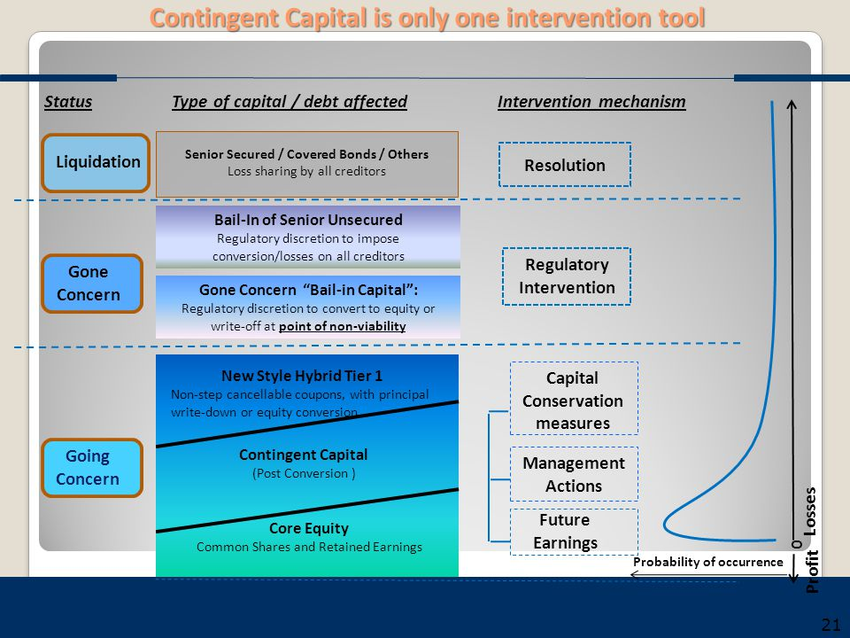 Contingent Capital is only one intervention tool Senior Secured / Covered Bonds / Others Loss sharing by all creditors Resolution Bail-In of Senior Un