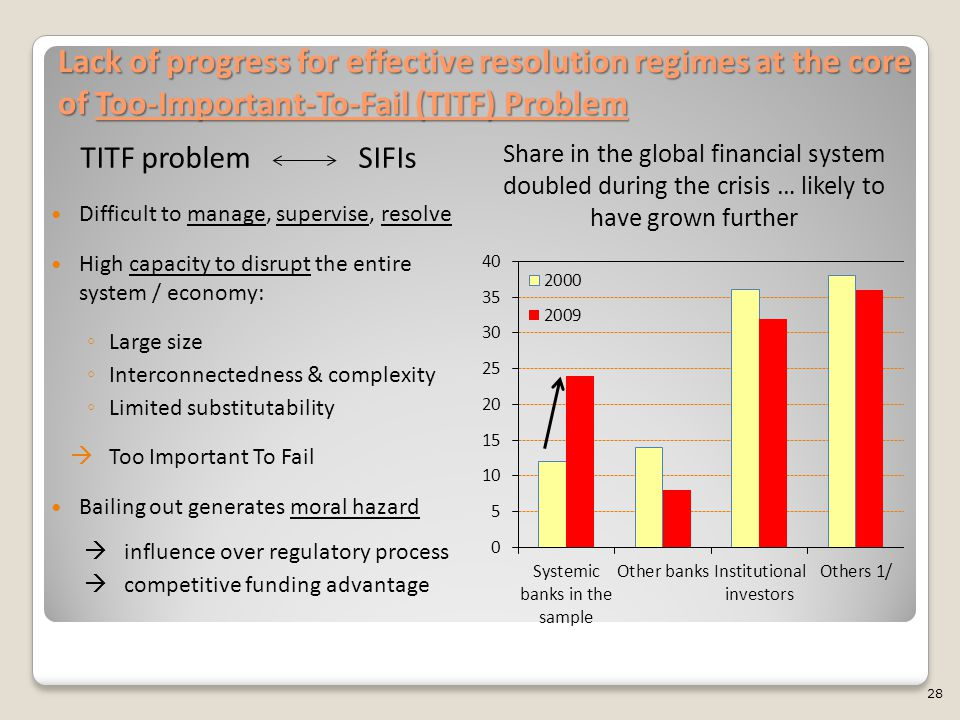 Lack of progress for effective resolution regimes at the core of Too-Important-To-Fail (TITF) Problem Share in the global financial system doubled during the crisis … likely to have grown further TITF problem SIFIs Difficult to manage, supervise, resolve High capacity to disrupt the entire system / economy: ◦ Large size ◦ Interconnectedness & complexity ◦ Limited substitutability  Too Important To Fail Bailing out generates moral hazard  influence over regulatory process  competitive funding advantage 28