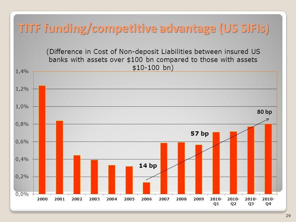 TITF funding/competitive advantage (US SIFIs) 29 14 bp 57 bp